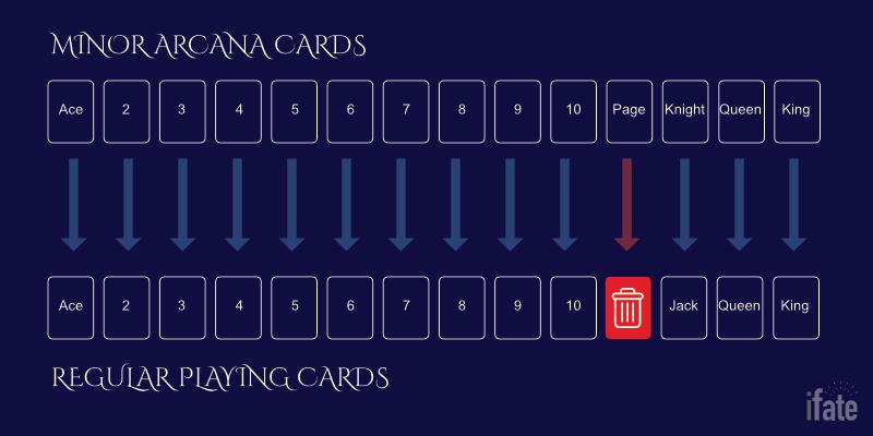 Playing cards as tarot cards