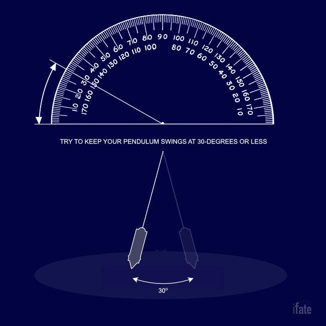 pendulum divination angle